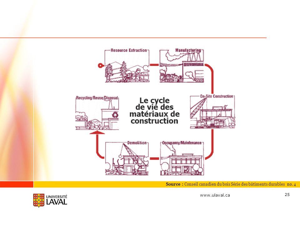 Source : Conseil canadien du bois Série des bâtiments durables no. 4