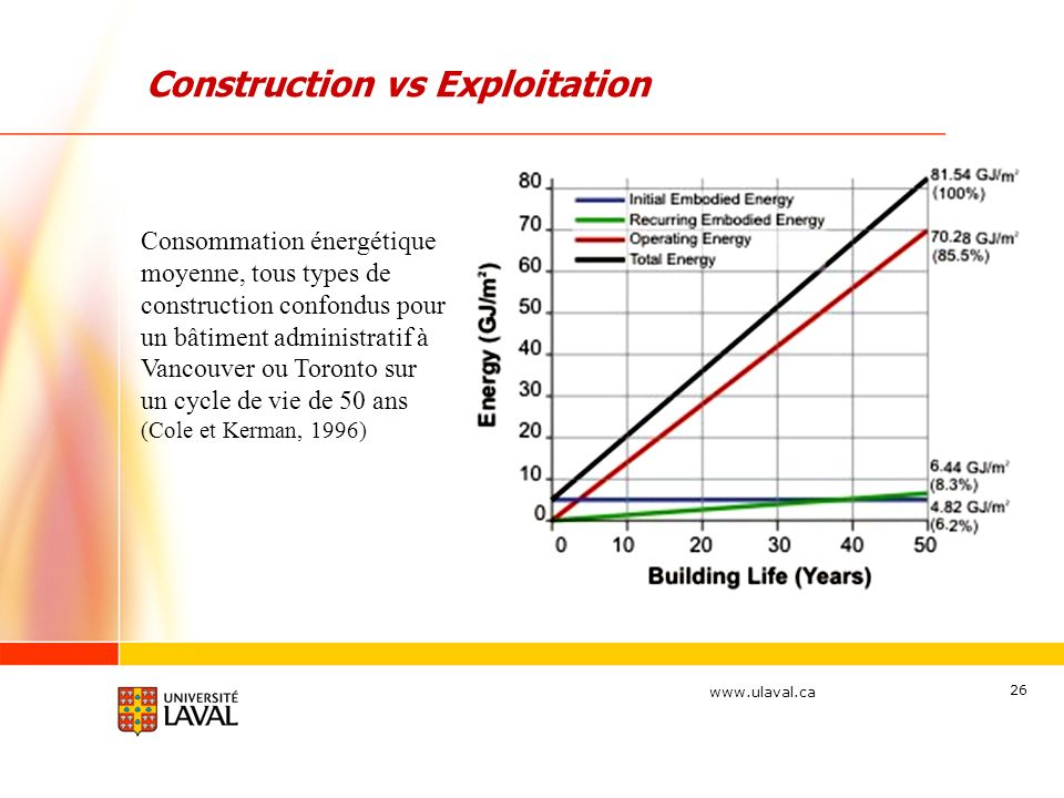 Construction vs Exploitation