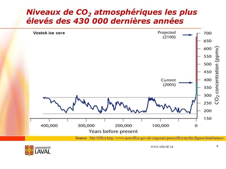 Niveaux de CO2 atmosphériques les plus élevés des 430 000 dernières années