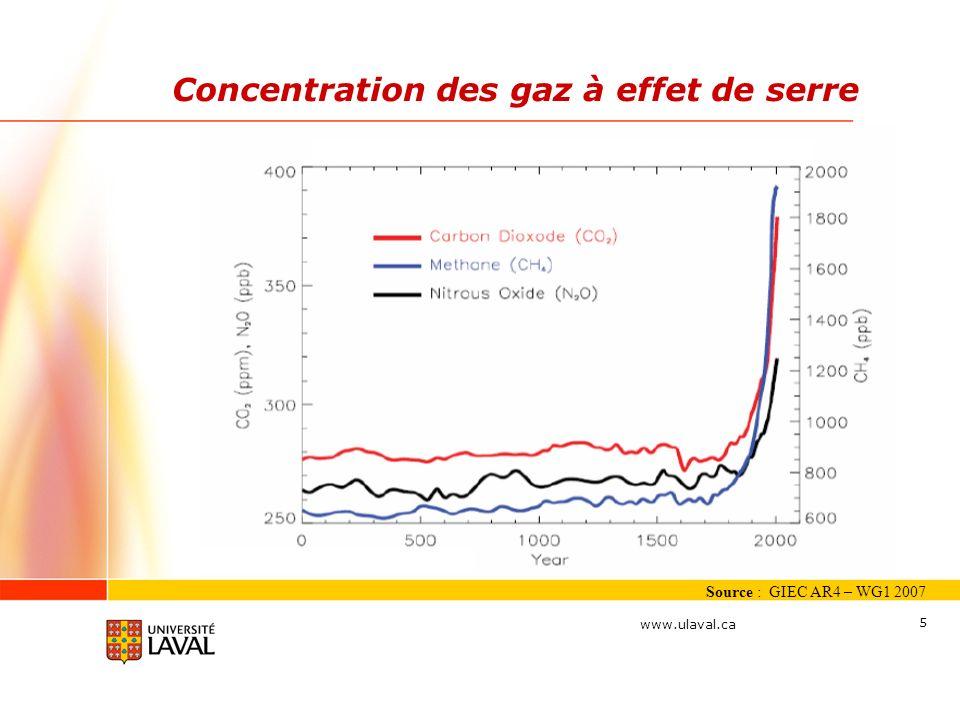 Concentration des gaz à effet de serre