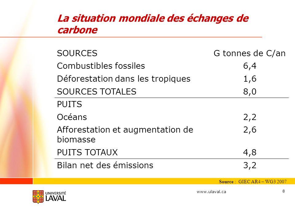 La situation mondiale des échanges de carbone