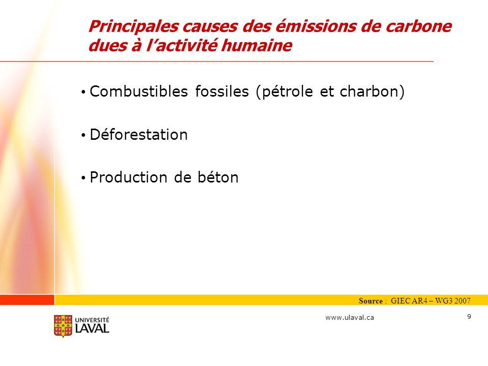 Principales causes des émissions de carbone dues à l'activité humaine