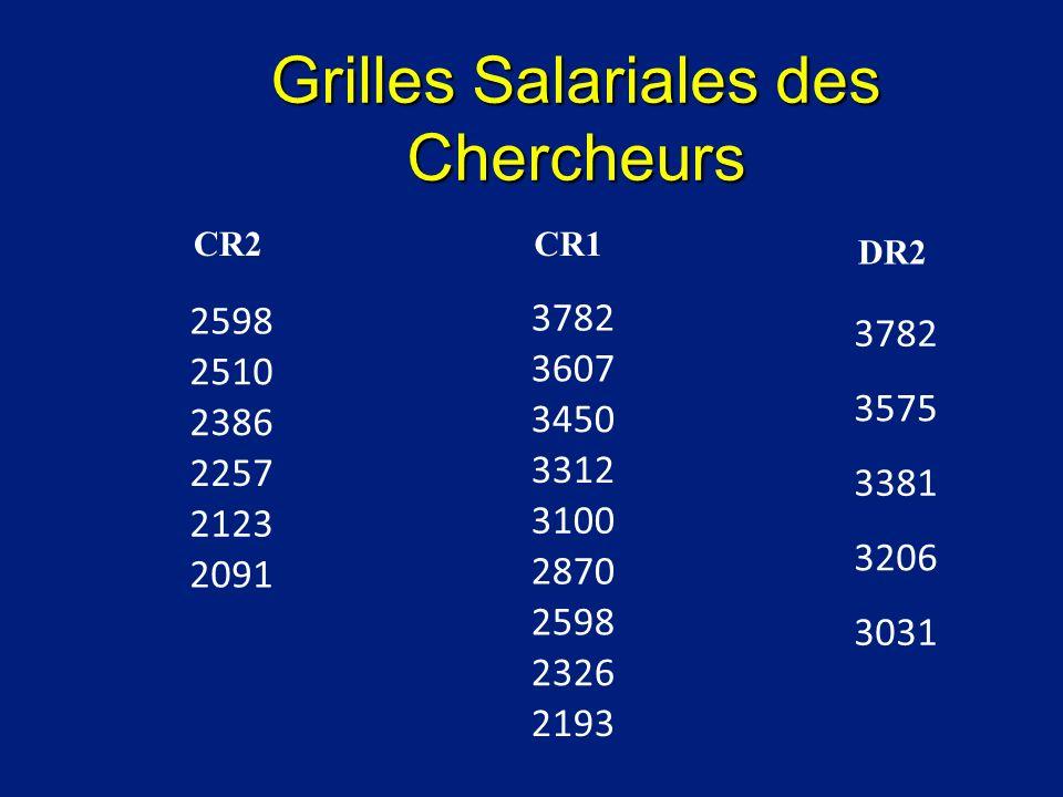 Grilles Salariales des Chercheurs