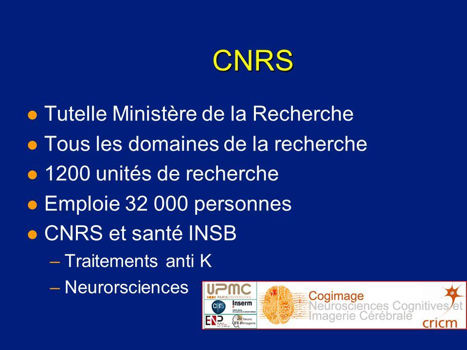 CNRS Tutelle Ministère de la Recherche