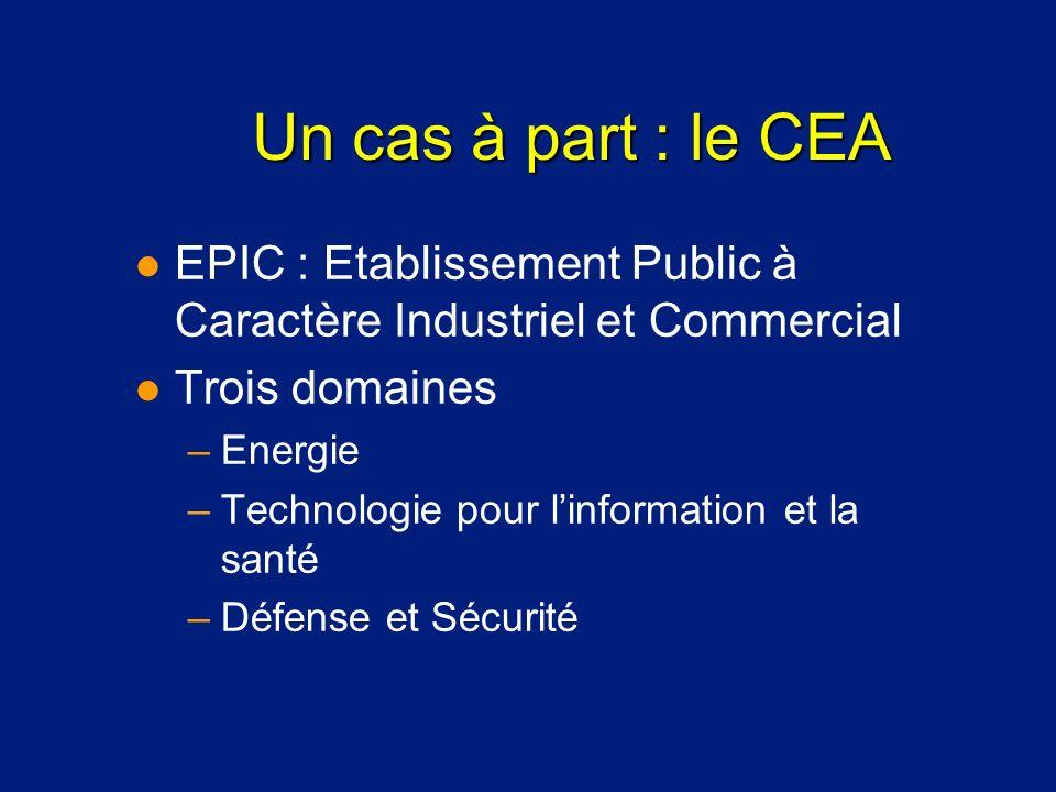 Un cas à part : le CEA EPIC : Etablissement Public à Caractère Industriel et Commercial. Trois domaines.