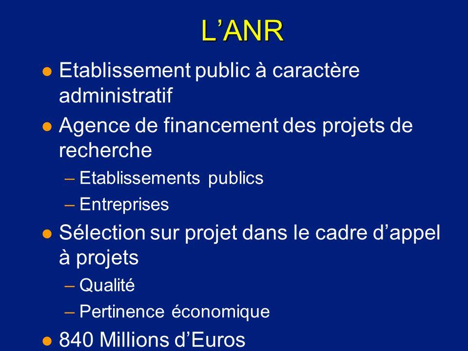 L'ANR Etablissement public à caractère administratif