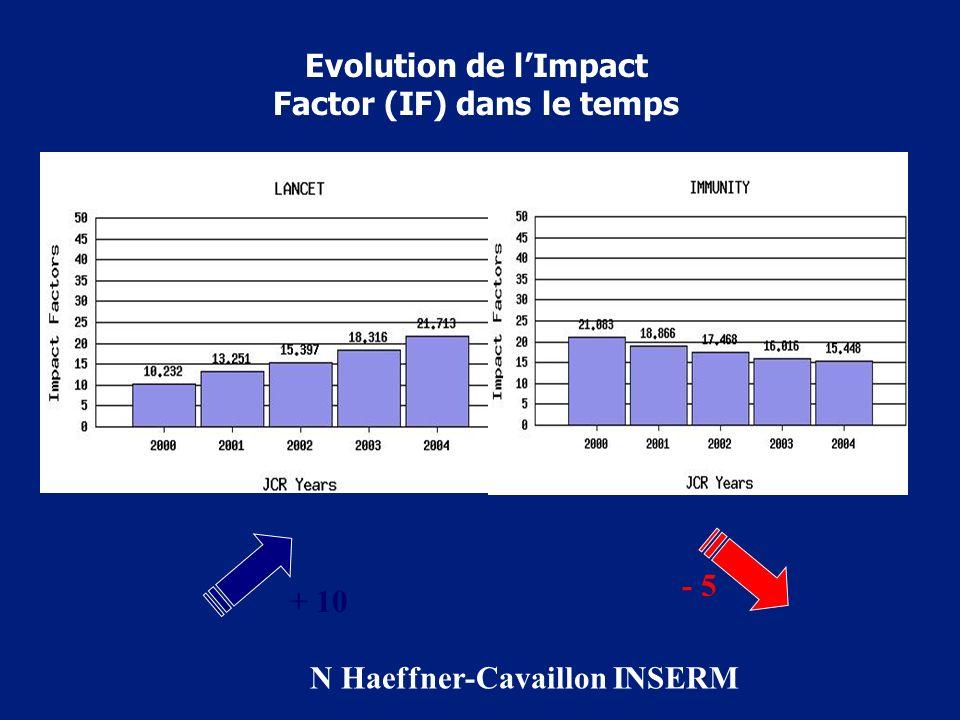 Evolution de l'Impact Factor (IF) dans le temps