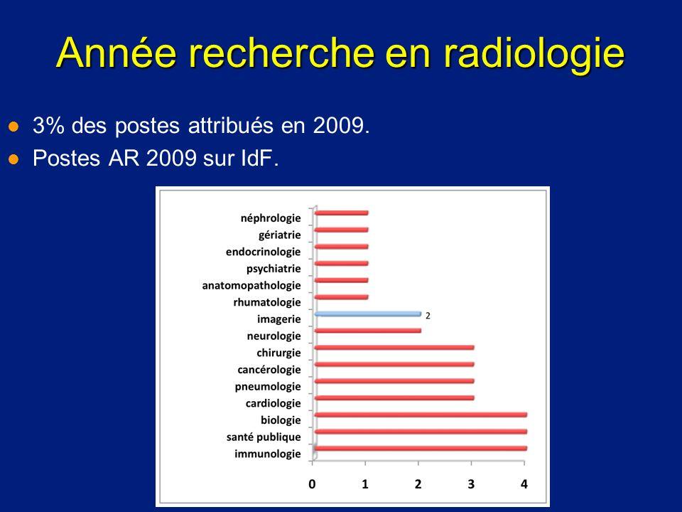 Année recherche en radiologie