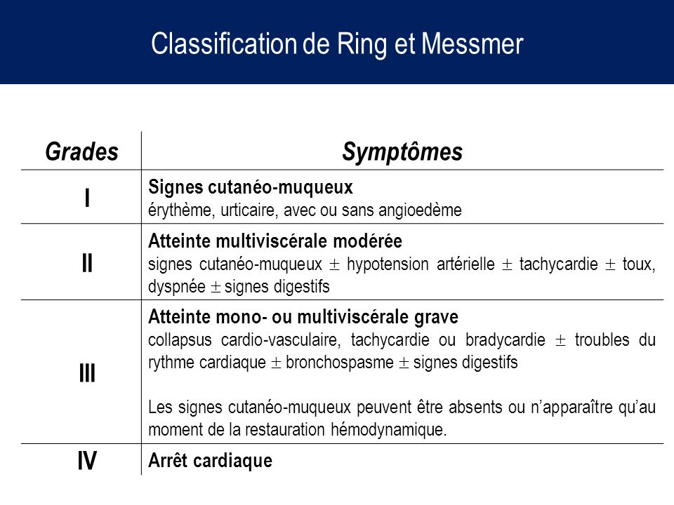 Classification de Ring et Messmer