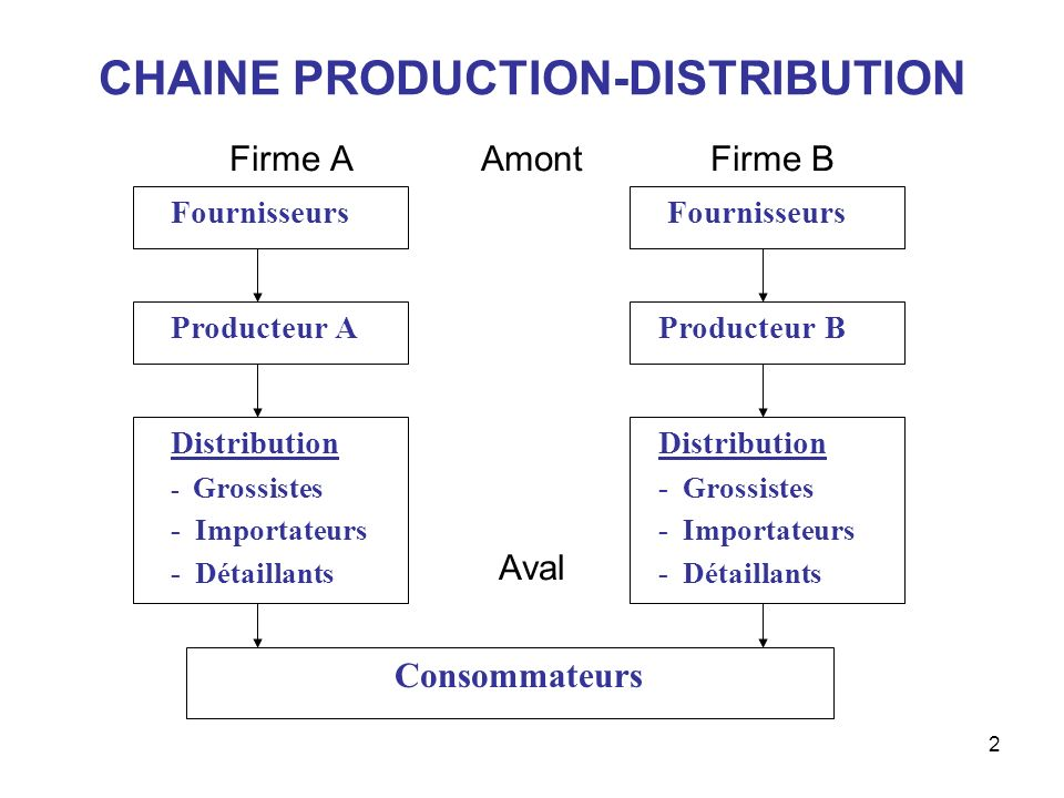 CHAINE PRODUCTION-DISTRIBUTION
