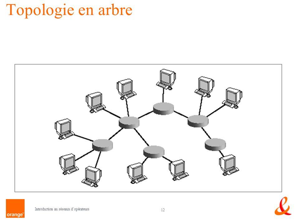 Topologie en arbre Introduction au réseaux d'opérateurs