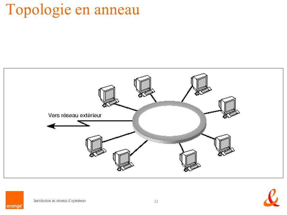 Topologie en anneau Introduction au réseaux d'opérateurs