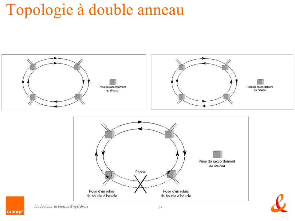 Topologie à double anneau