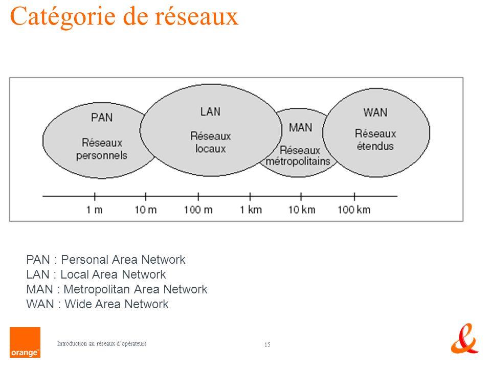 Catégorie de réseaux PAN : Personal Area Network