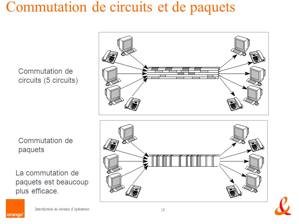 Commutation de circuits et de paquets