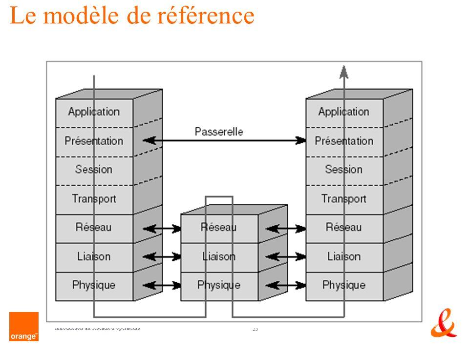 Le modèle de référence Introduction au réseaux d'opérateurs
