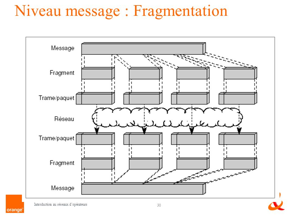 Niveau message : Fragmentation