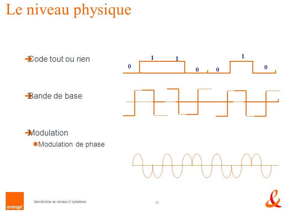 Le niveau physique Code tout ou rien Bande de base Modulation