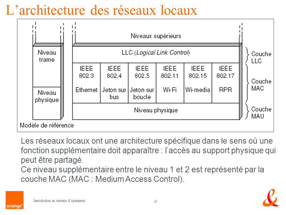 L'architecture des réseaux locaux