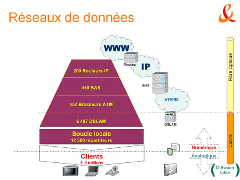 Introduction au réseaux d'opérateurs