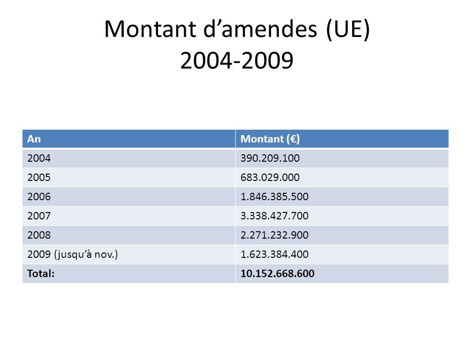 Montant d'amendes (UE) 2004-2009