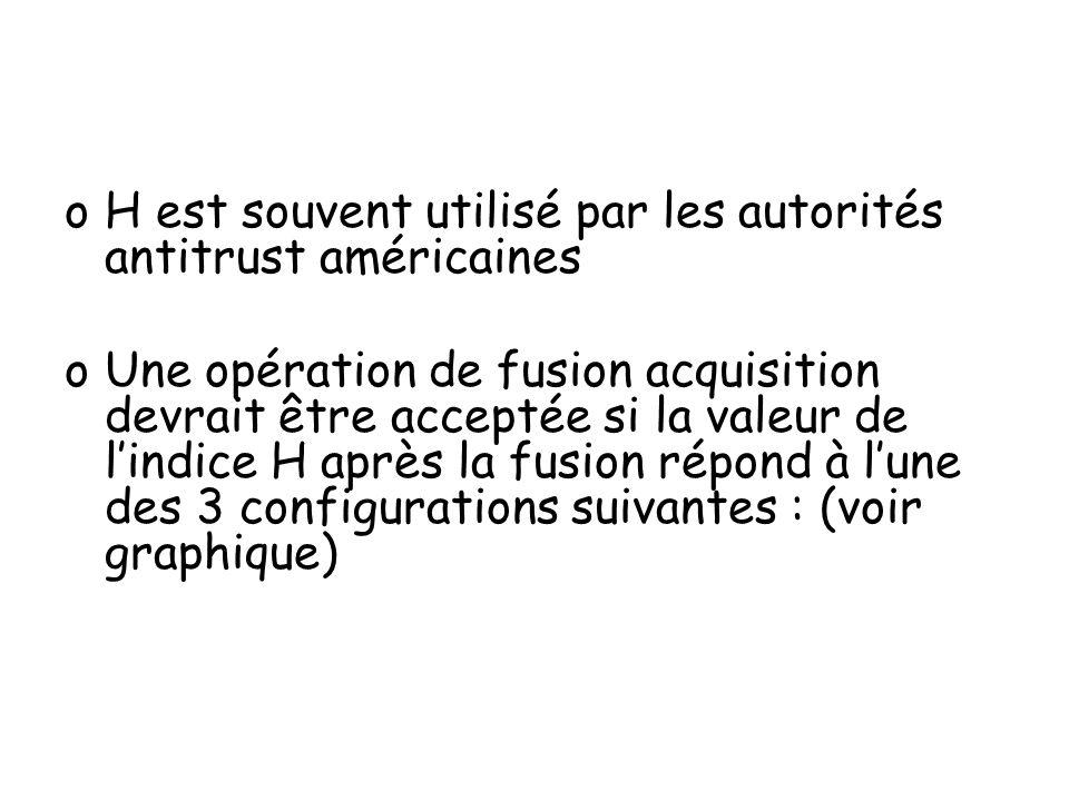 H est souvent utilisé par les autorités antitrust américaines