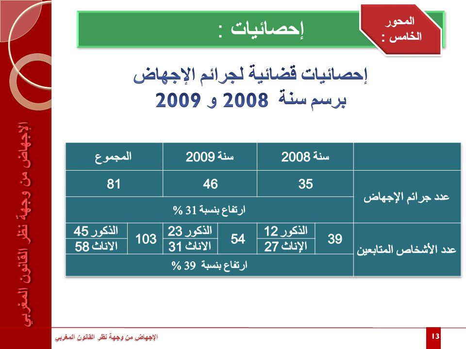 إحصائيات قضائية لجرائم الإجهاض برسم سنة 2008 و 2009