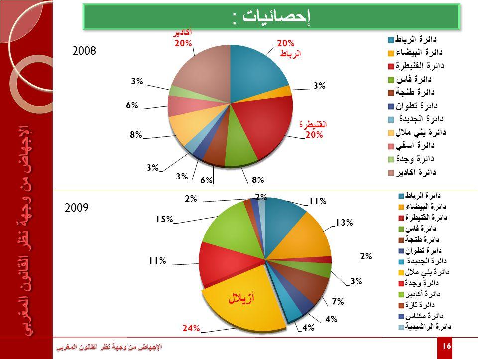 إحصائيات : أكادير 2008 الرباط القنيطرة 2009 أزيلال