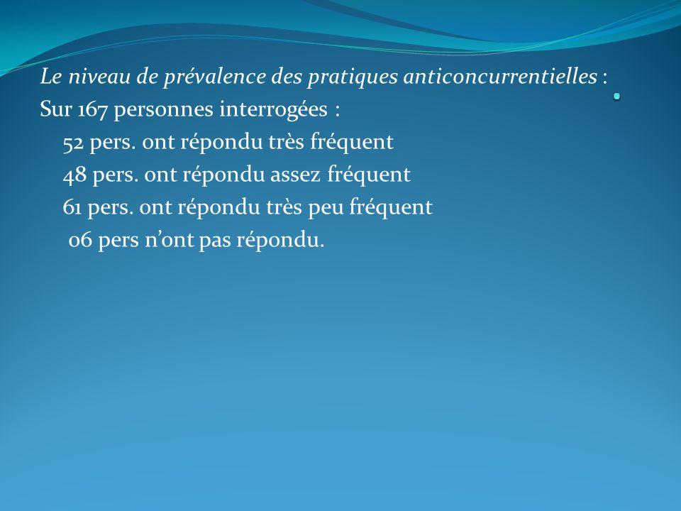 . Le niveau de prévalence des pratiques anticoncurrentielles :