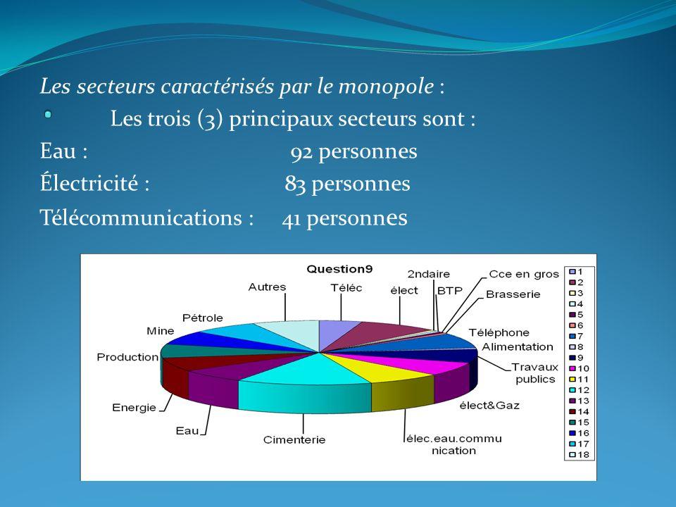 . Les secteurs caractérisés par le monopole :