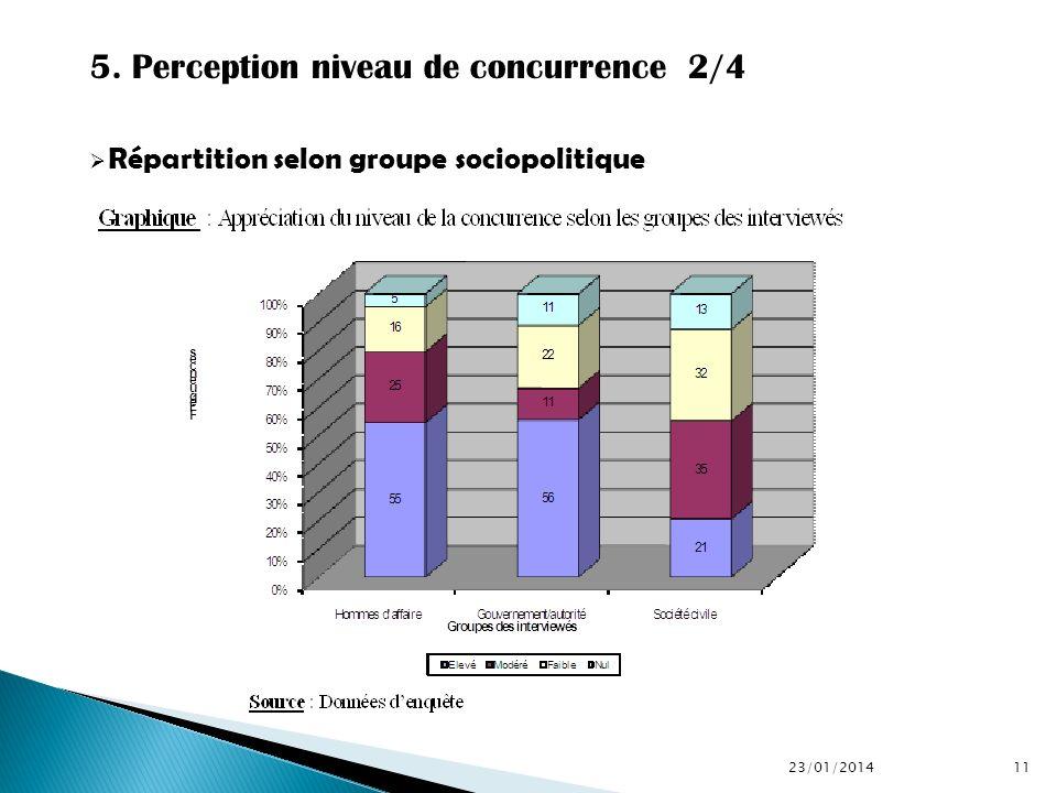 5. Perception niveau de concurrence 2/4