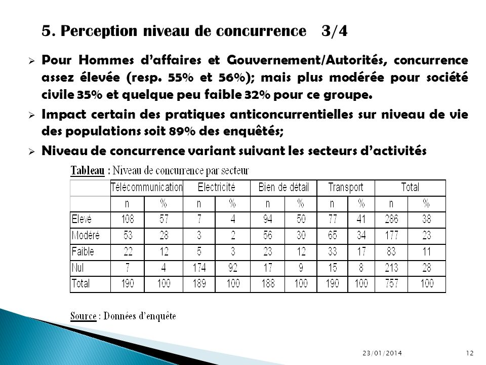 5. Perception niveau de concurrence 3/4