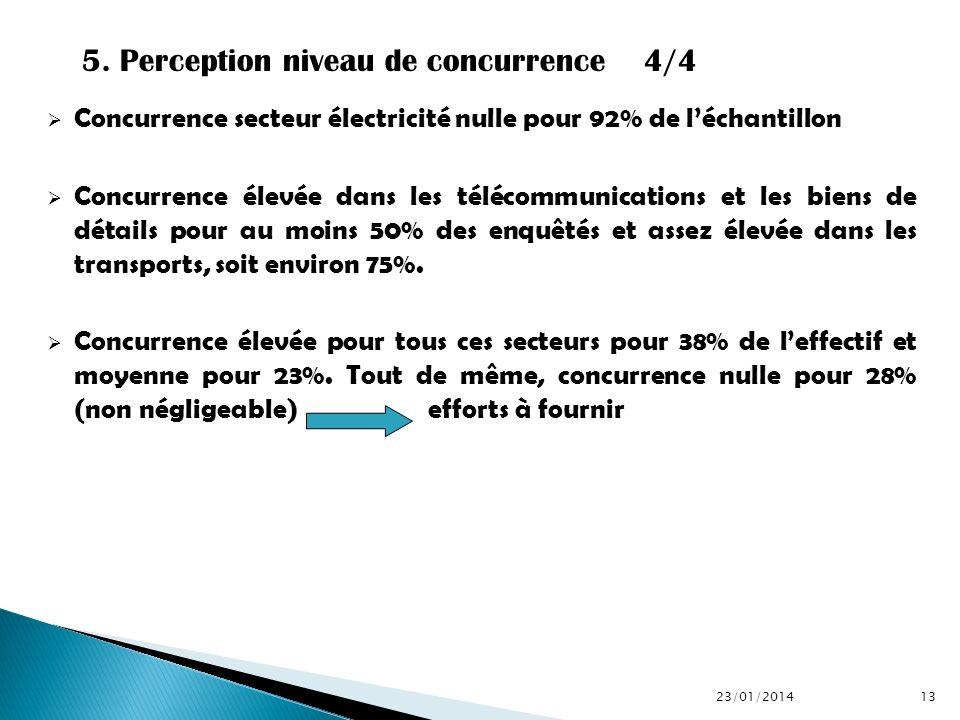 5. Perception niveau de concurrence 4/4