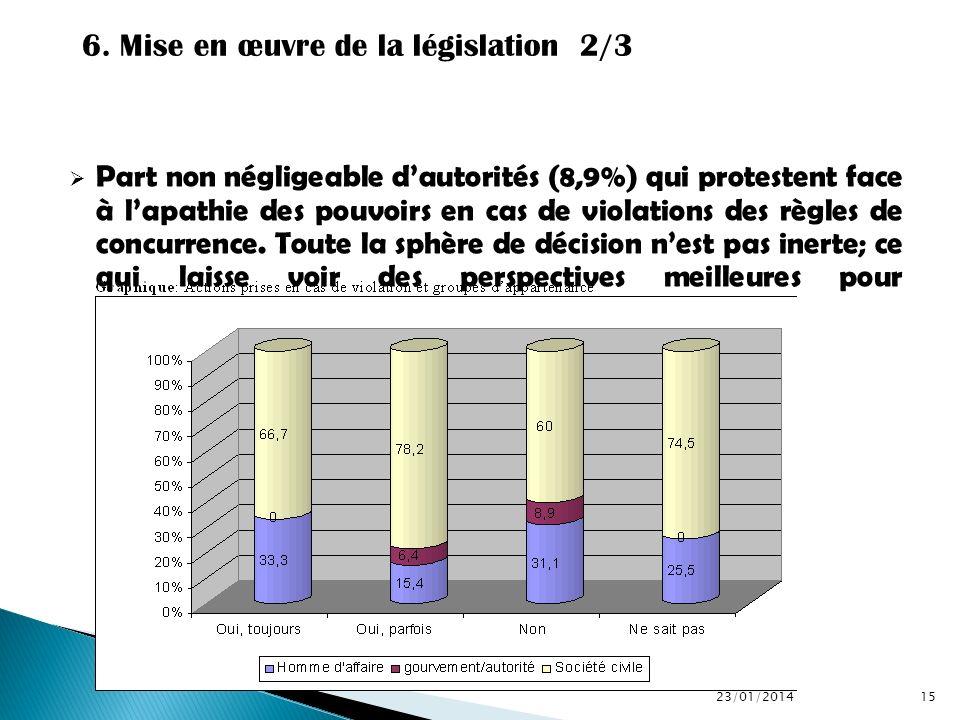 6. Mise en œuvre de la législation 2/3