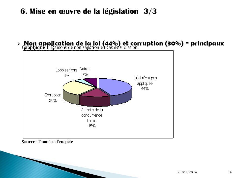 6. Mise en œuvre de la législation 3/3