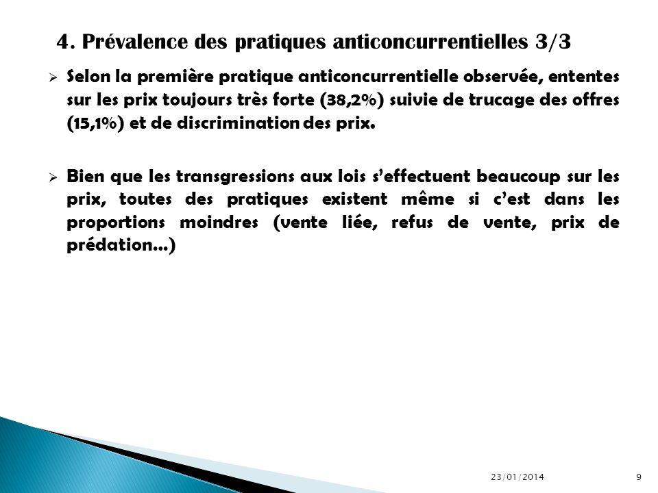 4. Prévalence des pratiques anticoncurrentielles 3/3