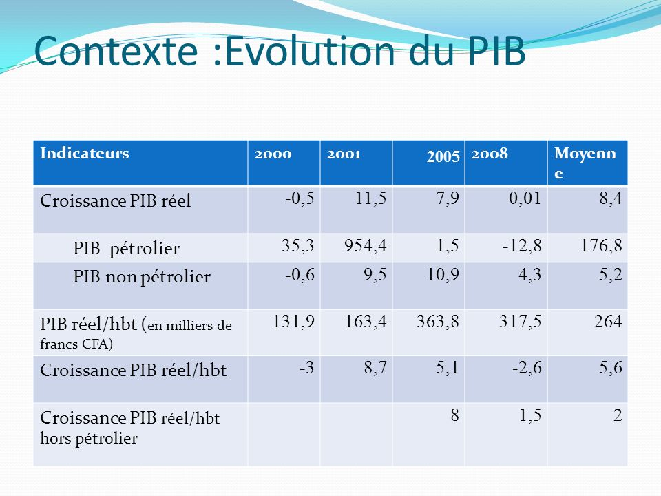 Contexte :Evolution du PIB
