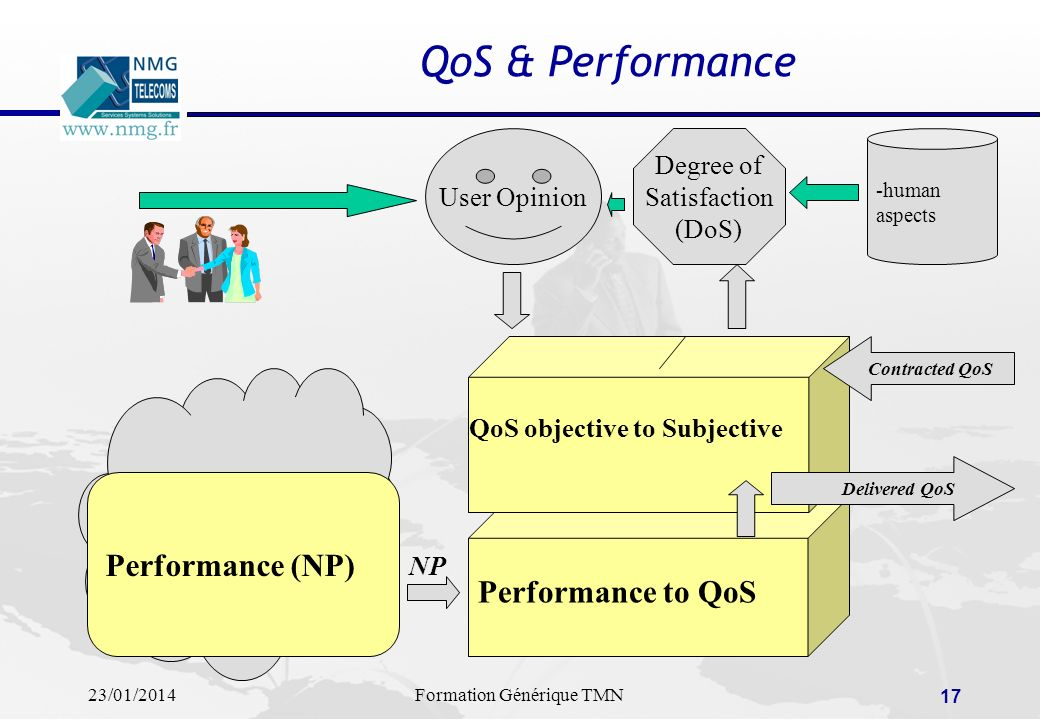 QoS & Performance Performance (NP) Performance to QoS User Opinion