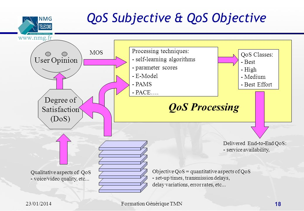 QoS Subjective & QoS Objective