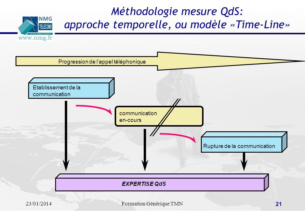 Méthodologie mesure QdS: approche temporelle, ou modèle «Time-Line»