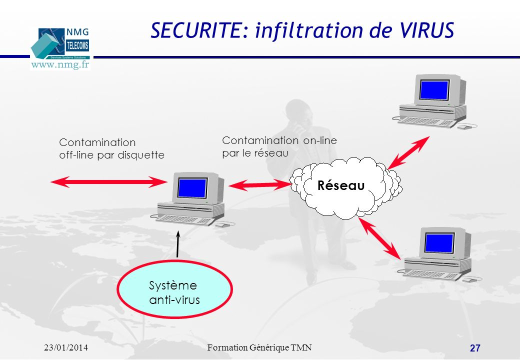 SECURITE: infiltration de VIRUS