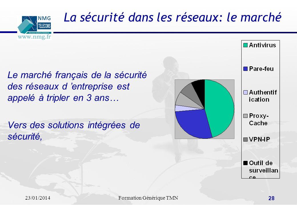 La sécurité dans les réseaux: le marché