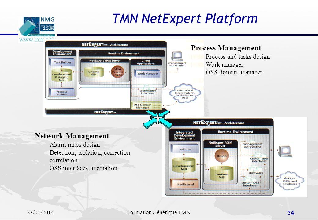 TMN NetExpert Platform