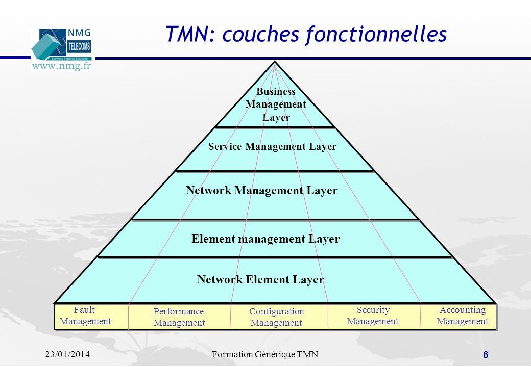 TMN: couches fonctionnelles