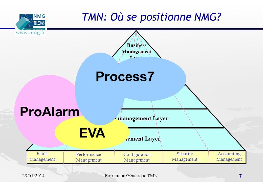 TMN: Où se positionne NMG