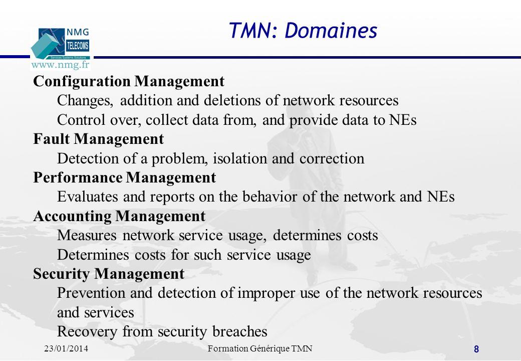 TMN: Domaines Configuration Management