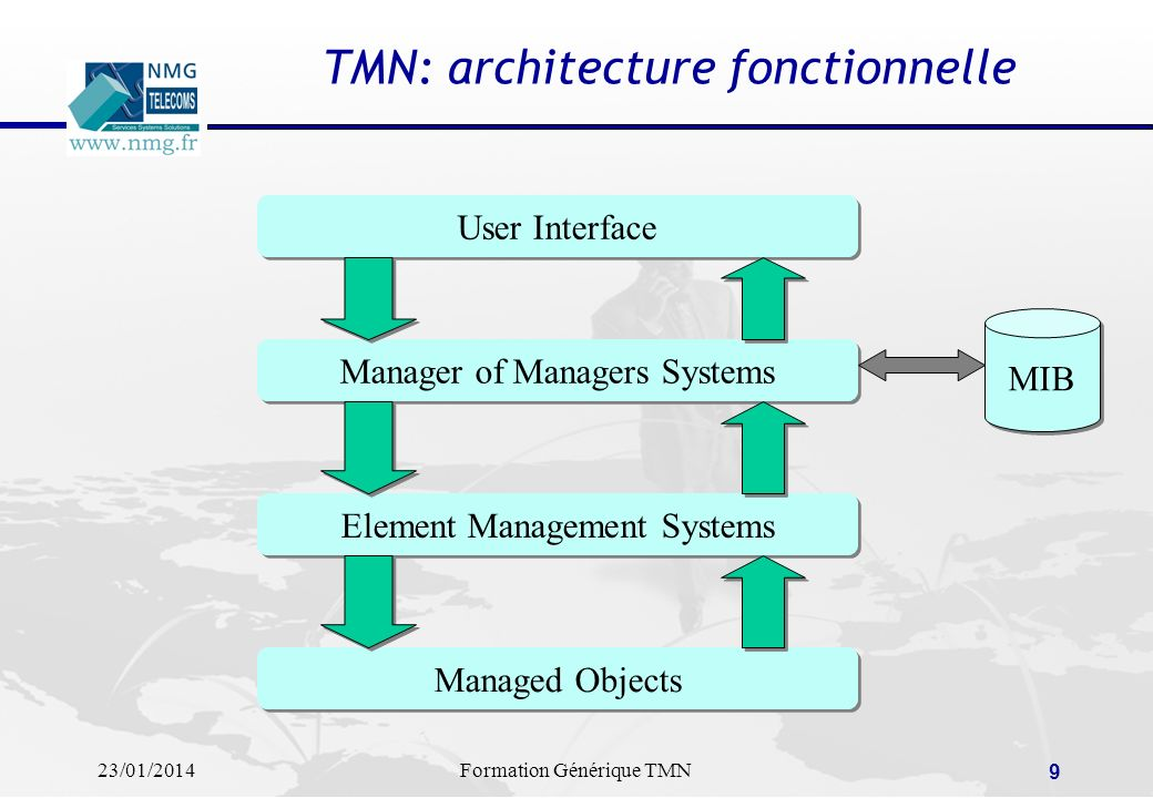TMN: architecture fonctionnelle