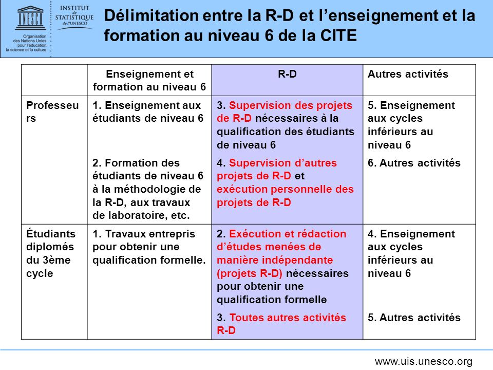 Enseignement et formation au niveau 6