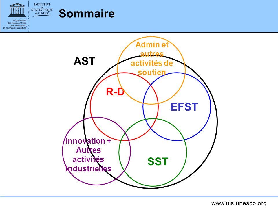 Sommaire AST R-D EFST SST Admin et autres activités de soutien