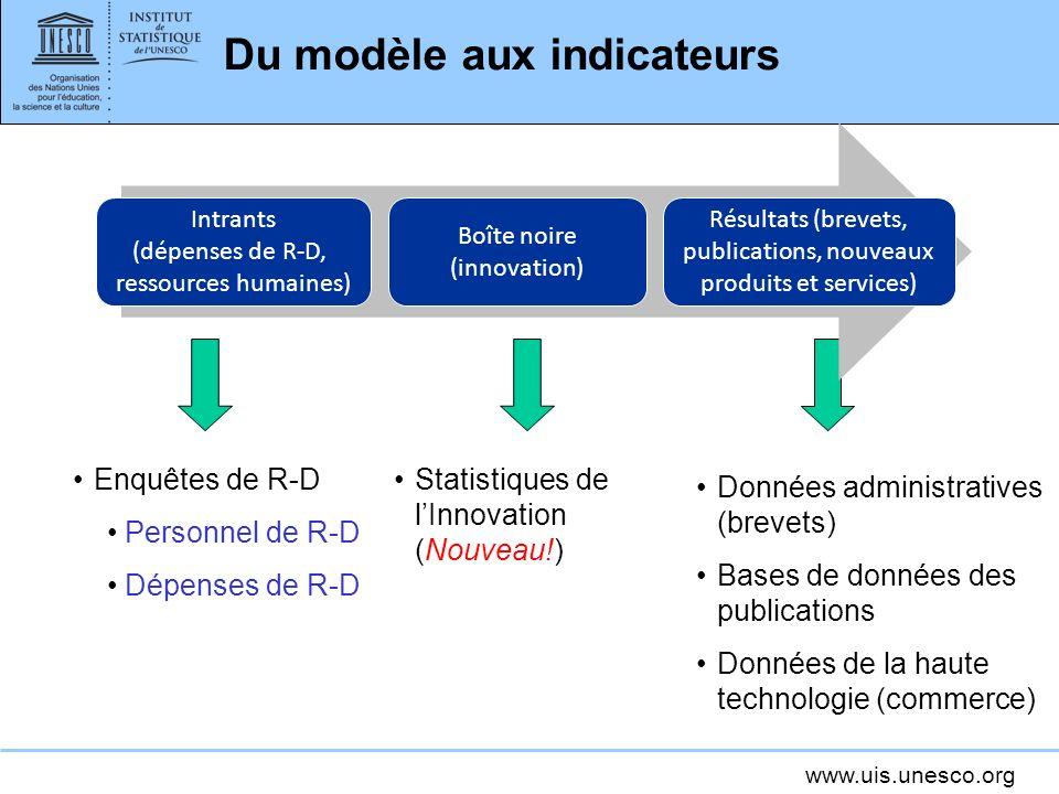 Du modèle aux indicateurs